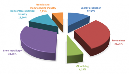 fig2-share of economic activities